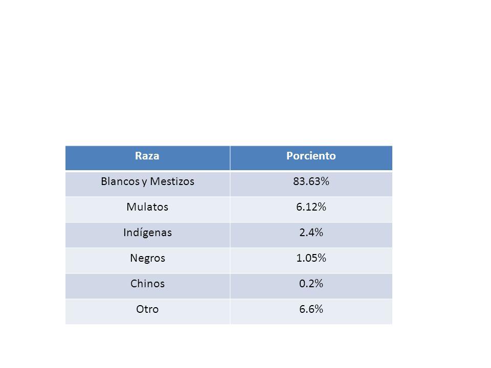 Raza Porciento. Blancos y Mestizos. 83.63% Mulatos. 6.12% Indígenas. 2.4% Negros. 1.05% Chinos.