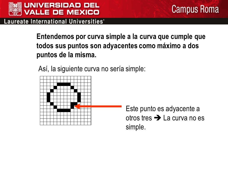 Entendemos por curva simple a la curva que cumple que todos sus puntos son adyacentes como máximo a dos puntos de la misma.