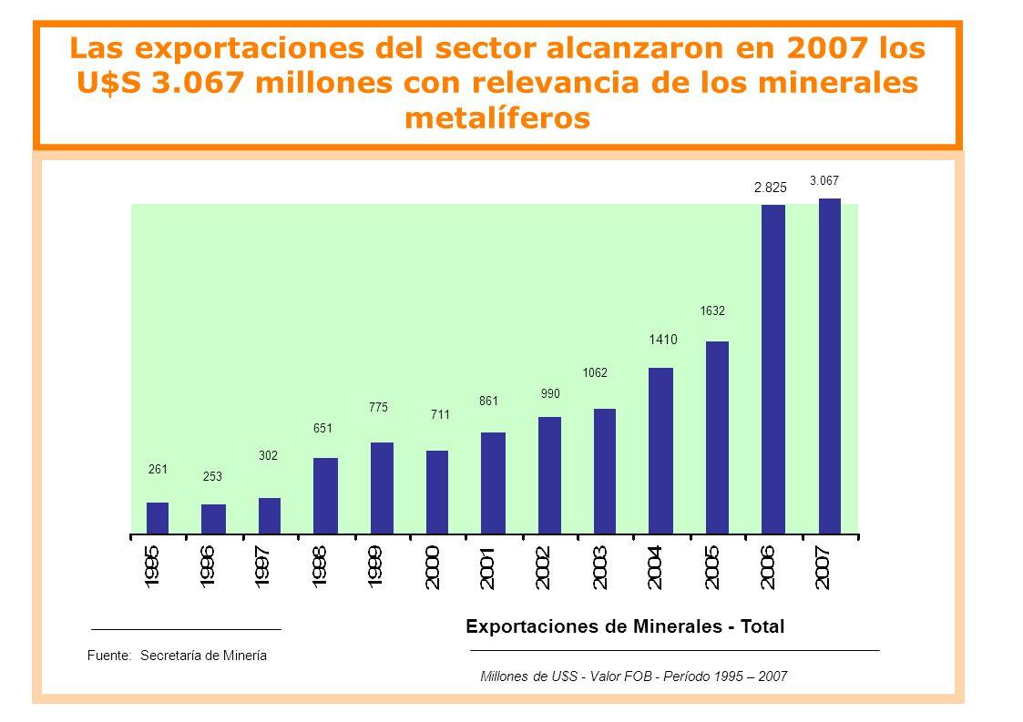 Las exportaciones del sector alcanzaron en 2007 los U$S 3