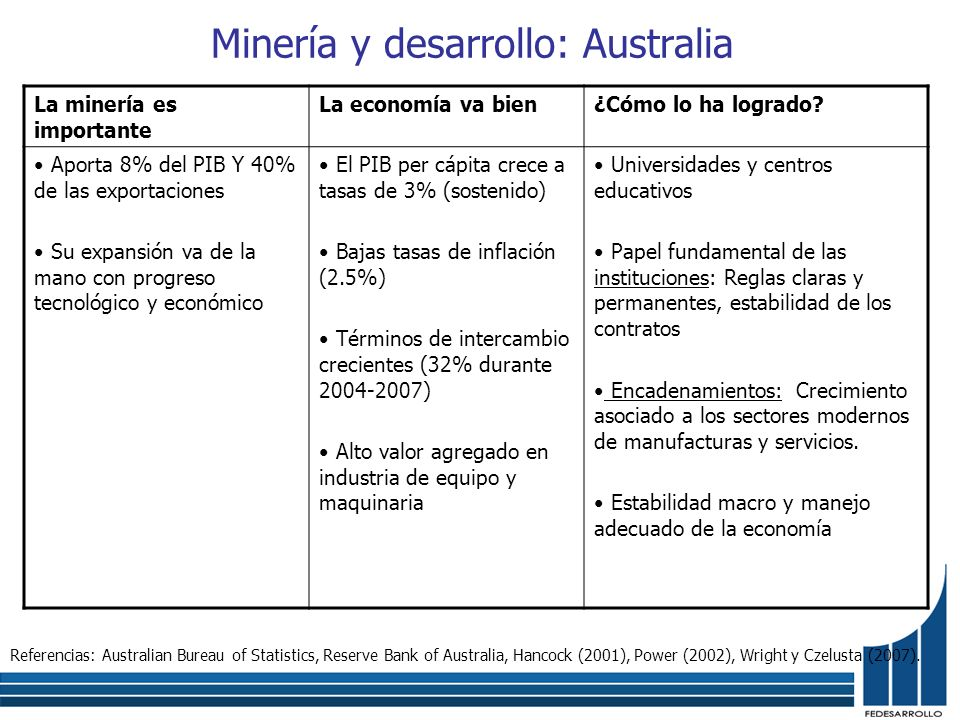 Minería y desarrollo: Australia