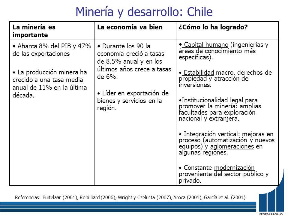 Minería y desarrollo: Chile