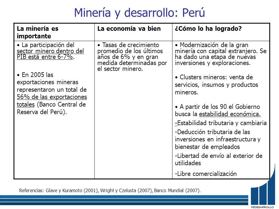 Minería y desarrollo: Perú