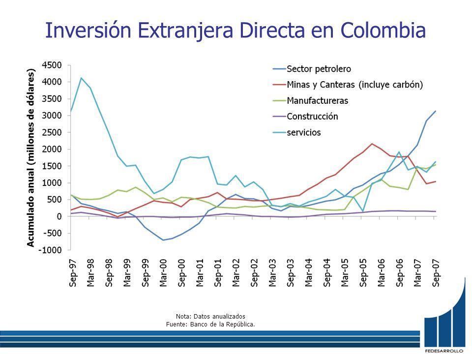 Inversión Extranjera Directa en Colombia