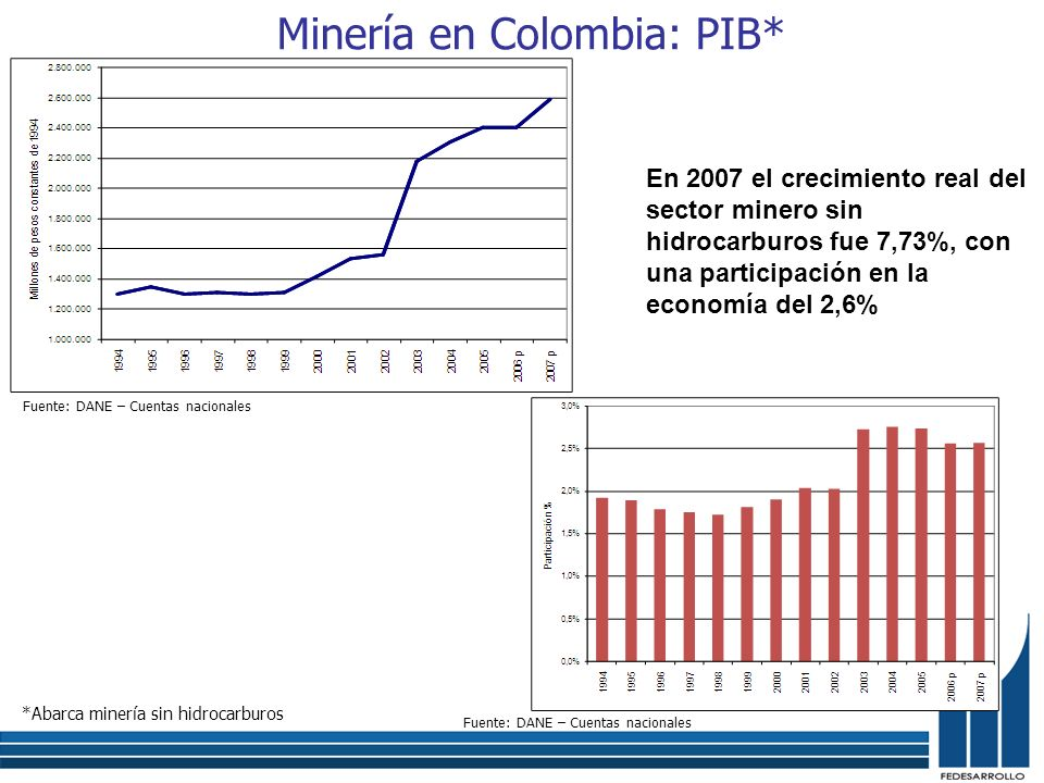 Minería en Colombia: PIB*