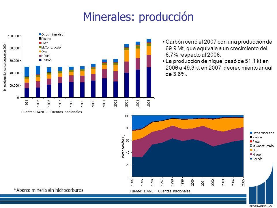 Minerales: producción