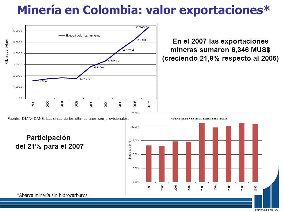 Minería en Colombia: valor exportaciones*