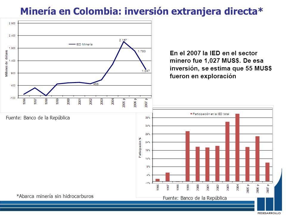 Minería en Colombia: inversión extranjera directa*