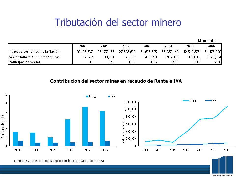 Tributación del sector minero