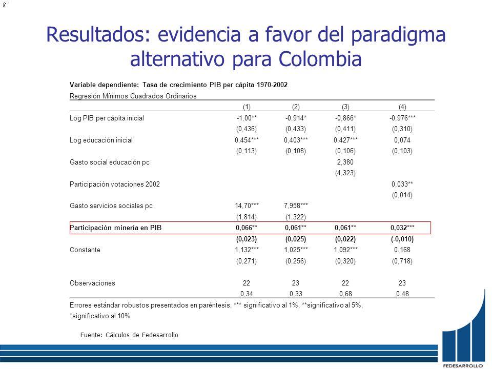 Resultados: evidencia a favor del paradigma alternativo para Colombia