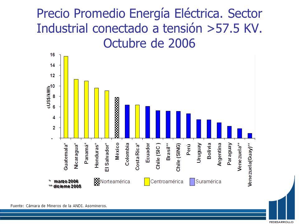 Precio Promedio Energía Eléctrica