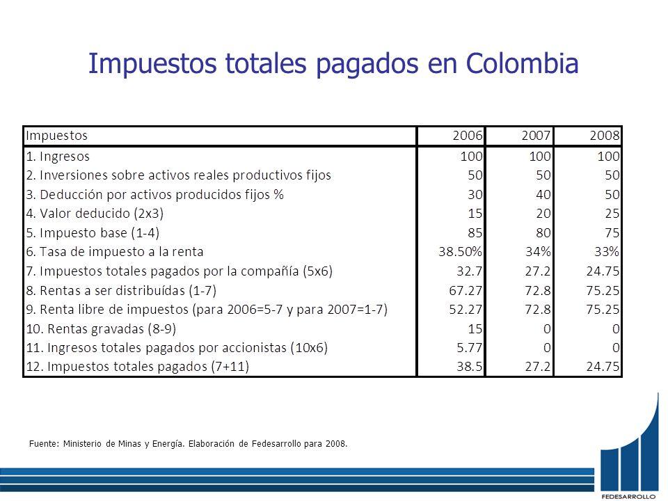 Impuestos totales pagados en Colombia