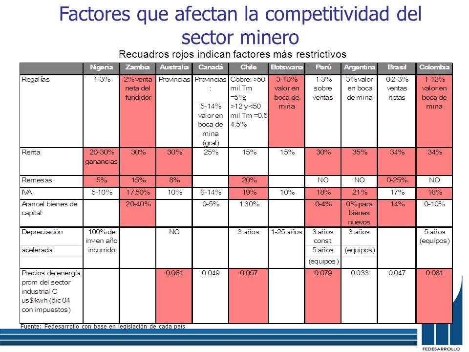 Factores que afectan la competitividad del sector minero