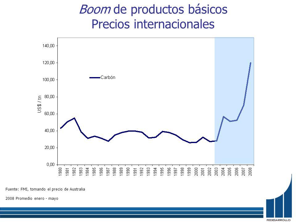 Boom de productos básicos Precios internacionales