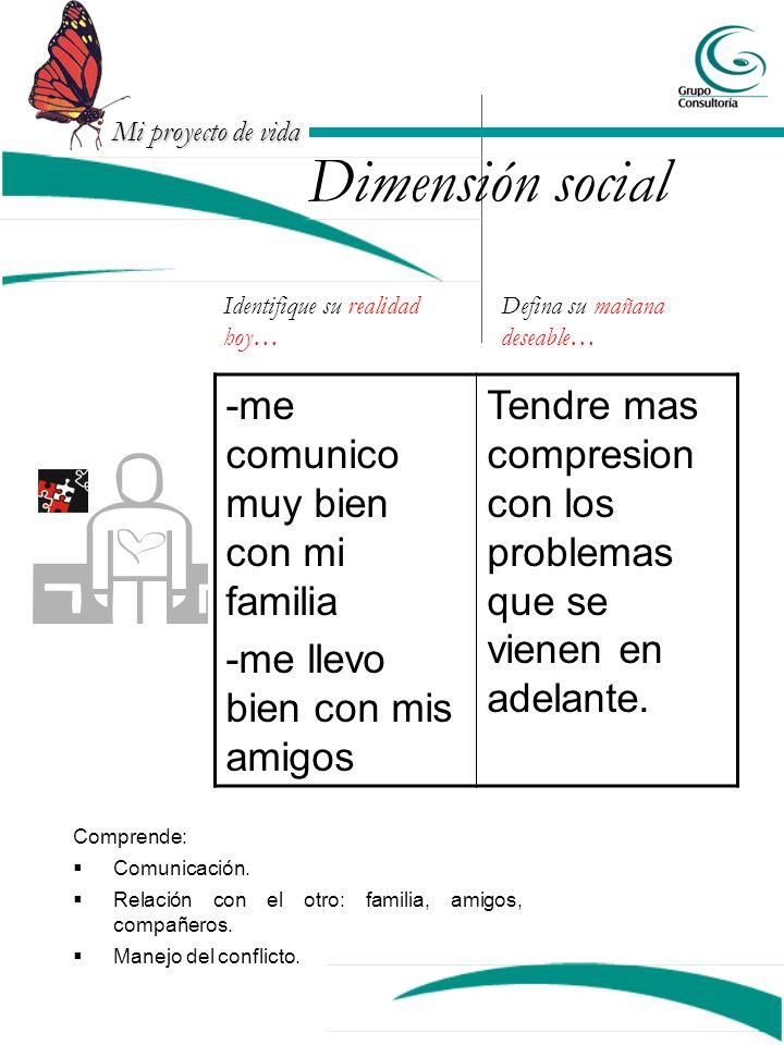 Dimensión social -me comunico muy bien con mi familia