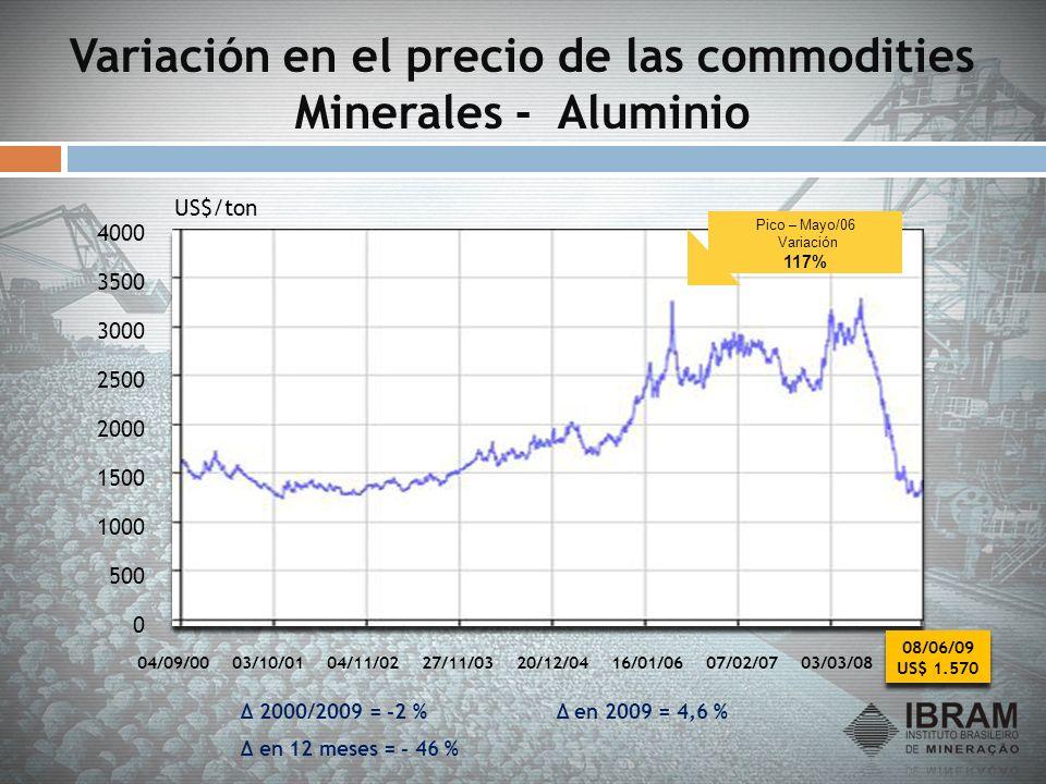 Variación en el precio de las commodities Minerales - Aluminio