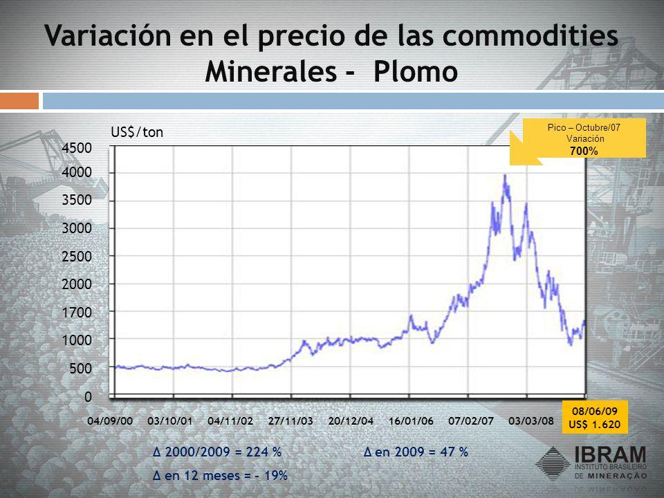 Variación en el precio de las commodities Minerales - Plomo