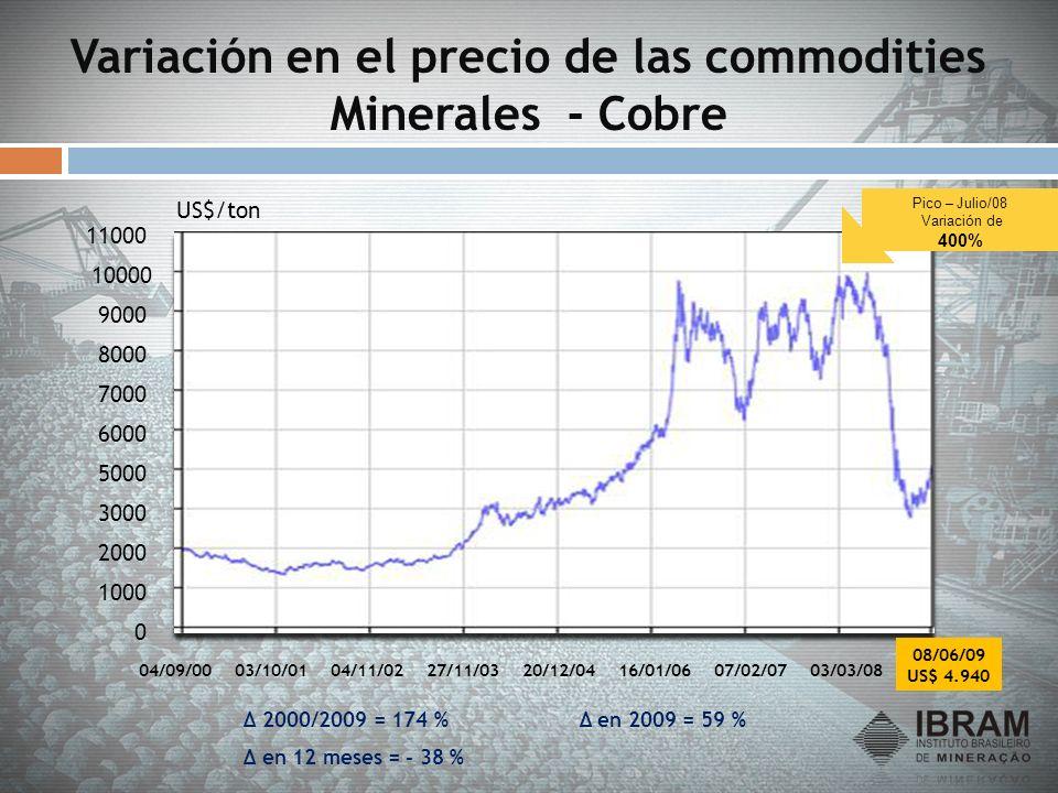 Variación en el precio de las commodities Minerales - Cobre