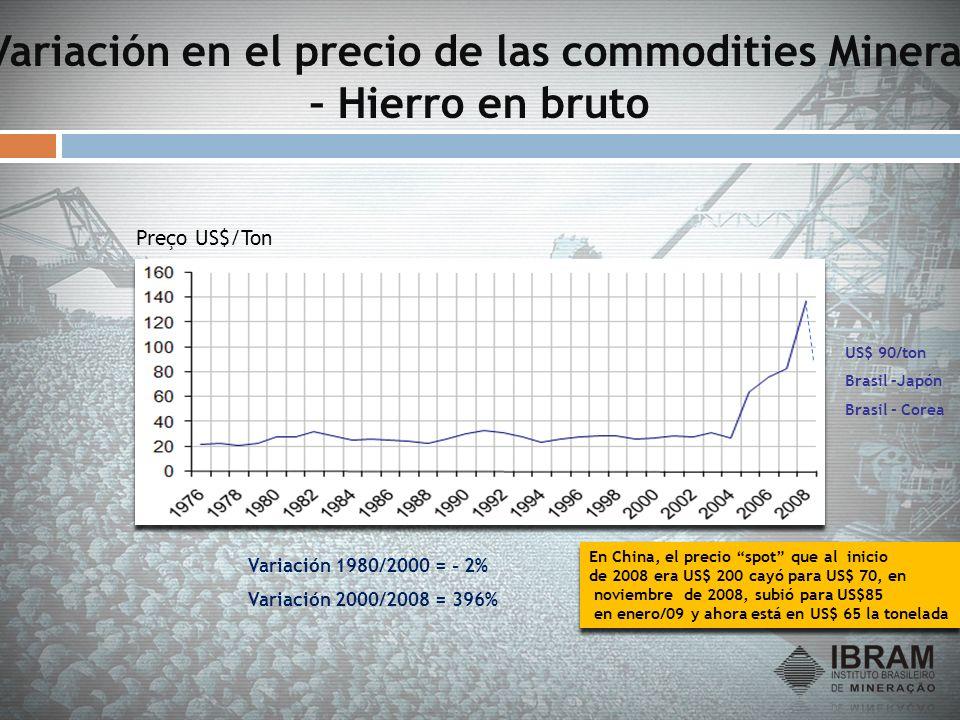 Variación en el precio de las commodities Mineral – Hierro en bruto