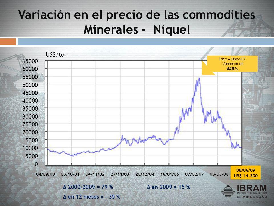 Variación en el precio de las commodities Minerales - Níquel
