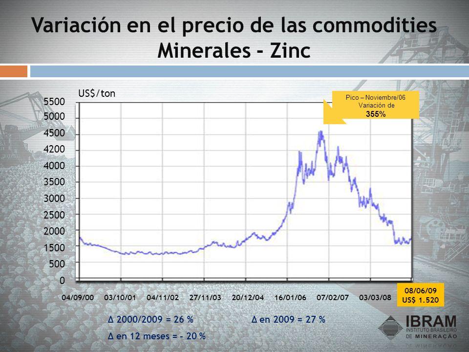 Variación en el precio de las commodities Minerales - Zinc