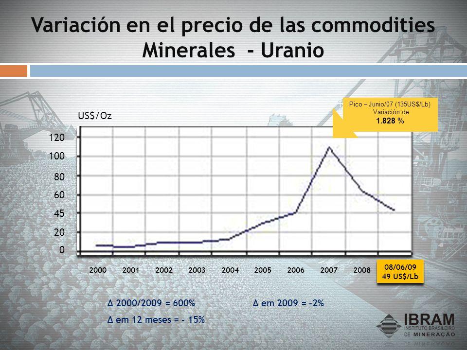 Variación en el precio de las commodities Minerales - Uranio
