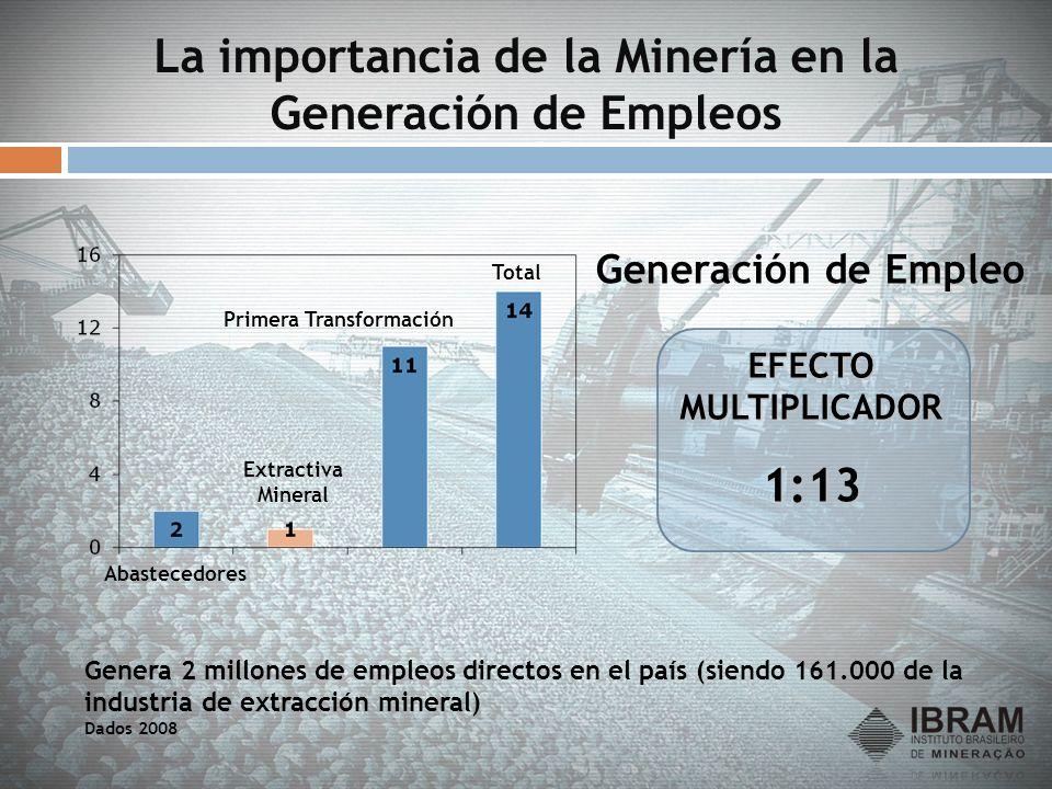 La importancia de la Minería en la Generación de Empleos