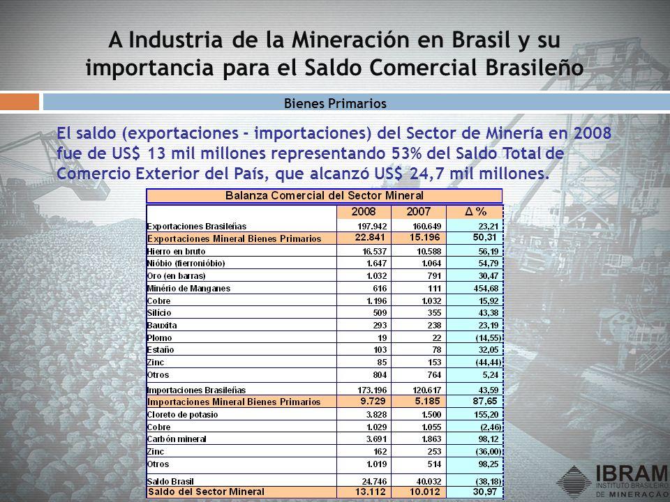 A Industria de la Mineración en Brasil y su importancia para el Saldo Comercial Brasileño