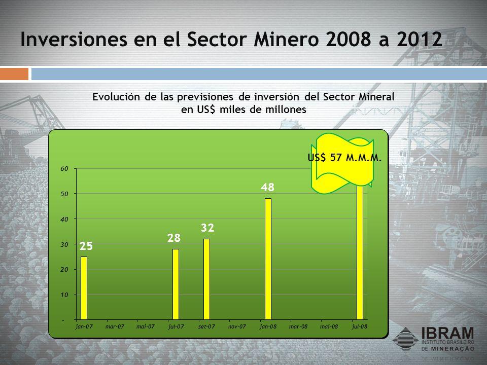 Inversiones en el Sector Minero 2008 a 2012