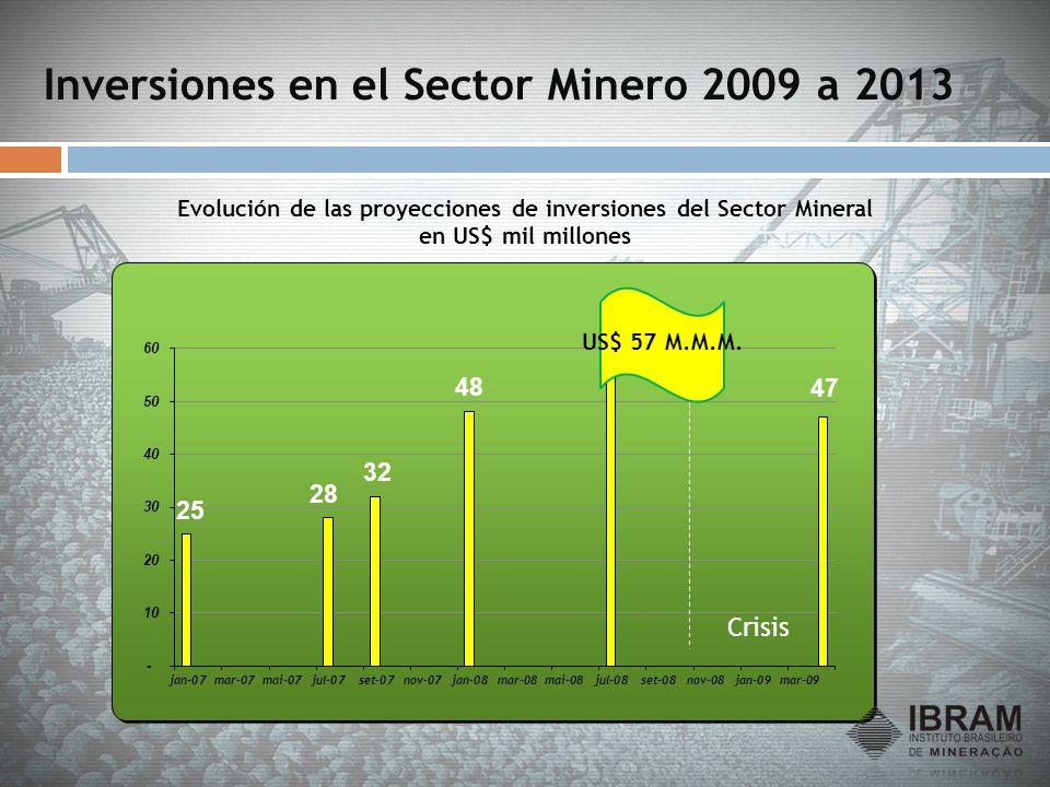 Inversiones en el Sector Minero 2009 a 2013