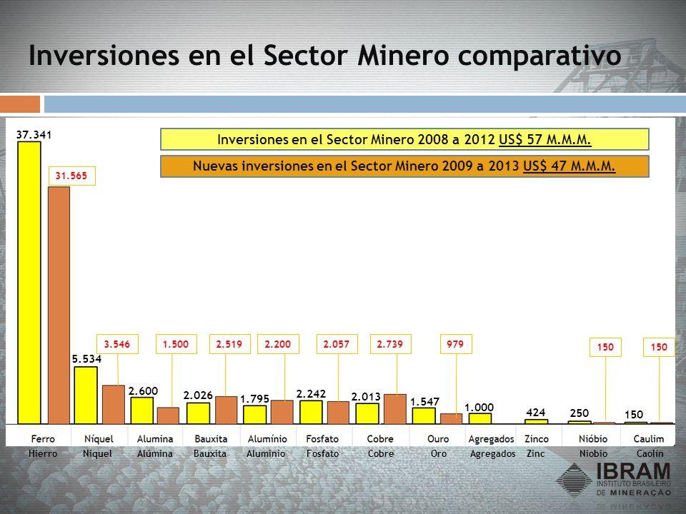 Inversiones en el Sector Minero comparativo