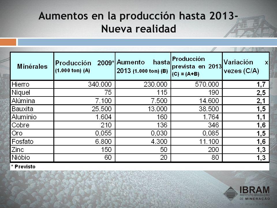 Aumentos en la producción hasta 2013- Nueva realidad