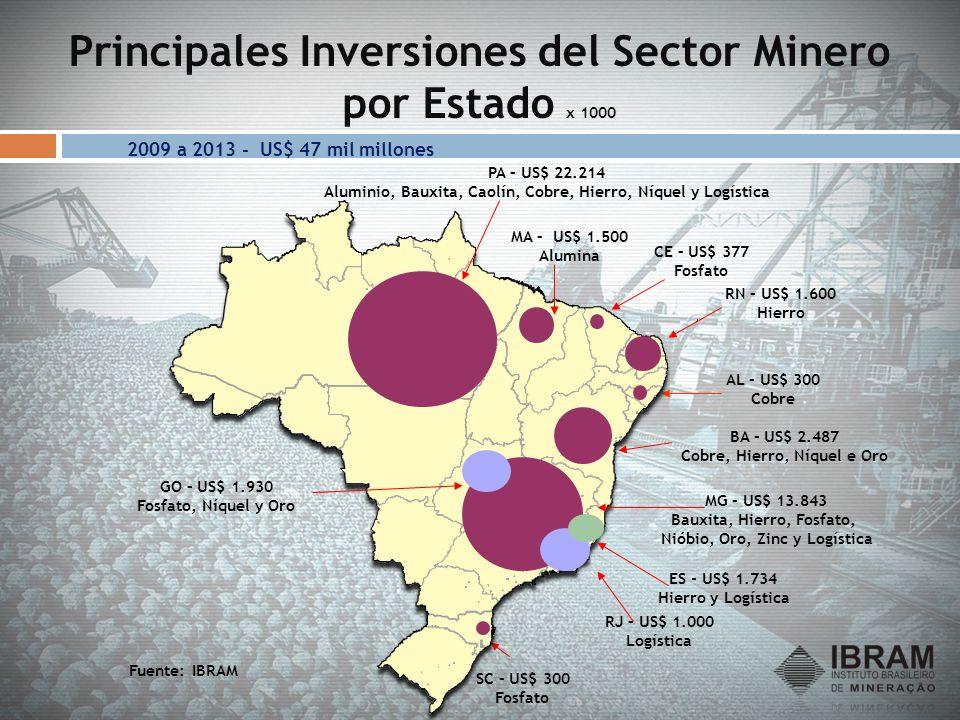 Principales Inversiones del Sector Minero por Estado x 1000