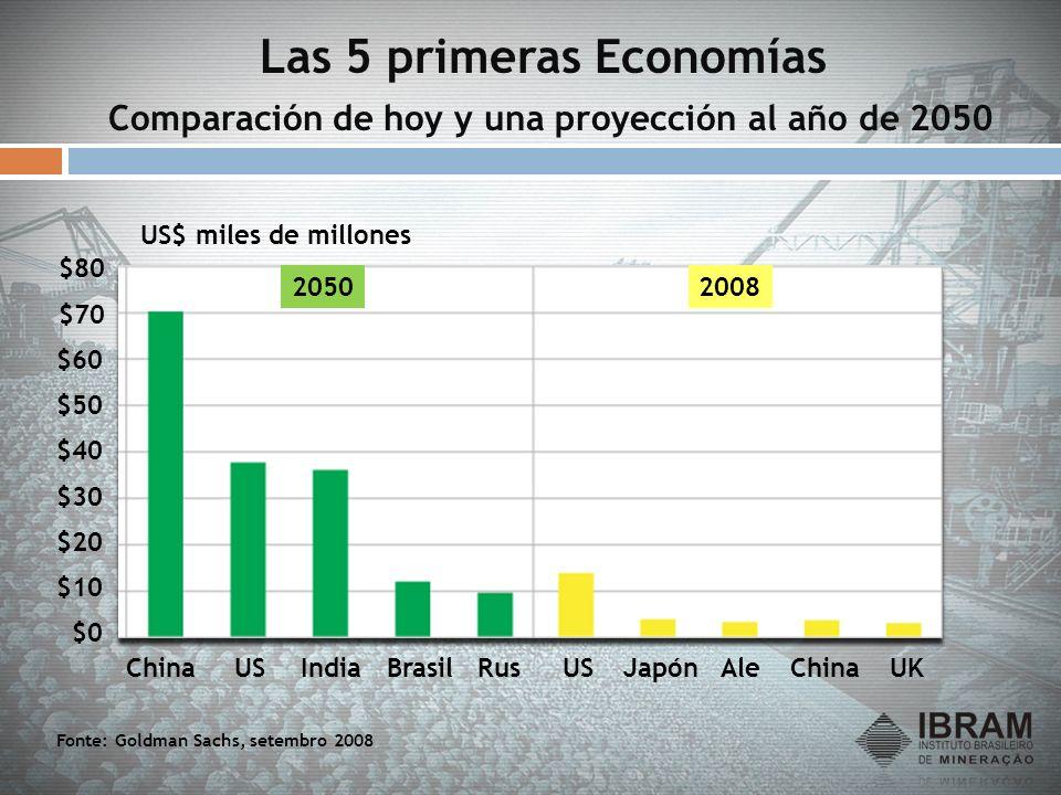 Las 5 primeras Economías Comparación de hoy y una proyección al año de 2050