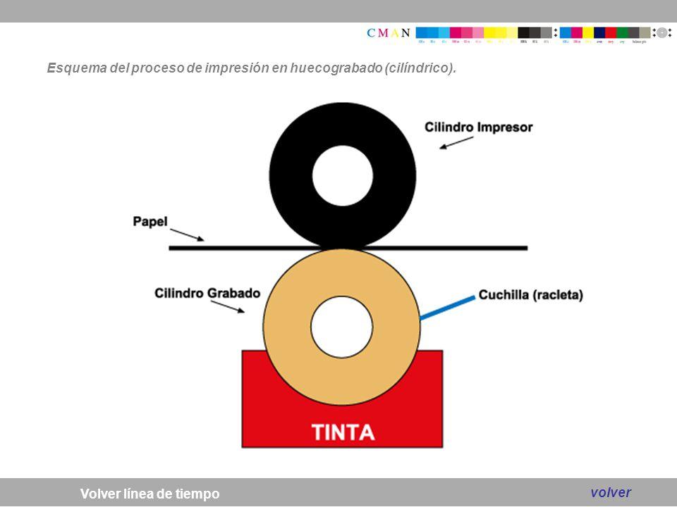 Esquema del proceso de impresión en huecograbado (cilíndrico).