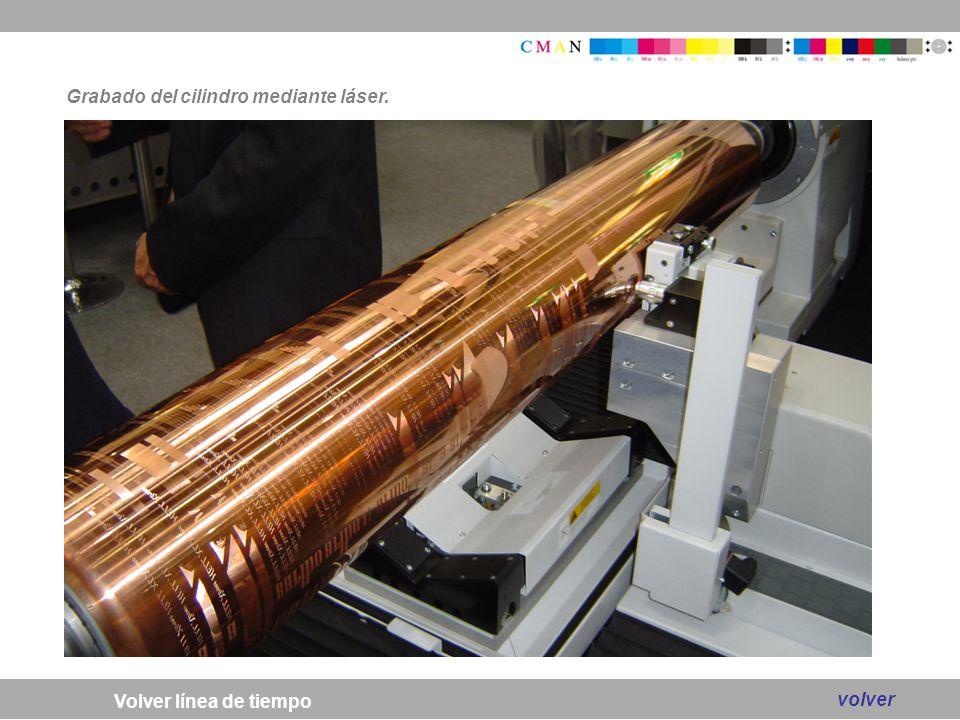Grabado del cilindro mediante láser.