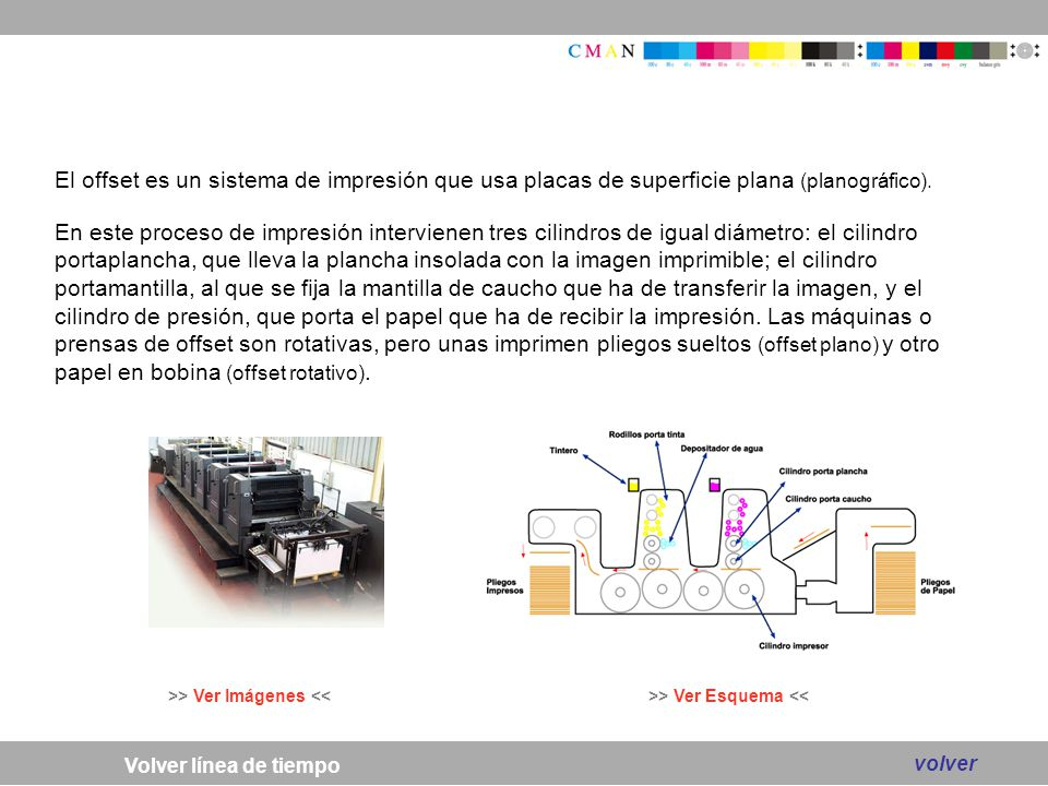 El offset es un sistema de impresión que usa placas de superficie plana (planográfico). En este proceso de impresión intervienen tres cilindros de igual diámetro: el cilindro portaplancha, que lleva la plancha insolada con la imagen imprimible; el cilindro portamantilla, al que se fija la mantilla de caucho que ha de transferir la imagen, y el cilindro de presión, que porta el papel que ha de recibir la impresión. Las máquinas o prensas de offset son rotativas, pero unas imprimen pliegos sueltos (offset plano) y otro papel en bobina (offset rotativo).