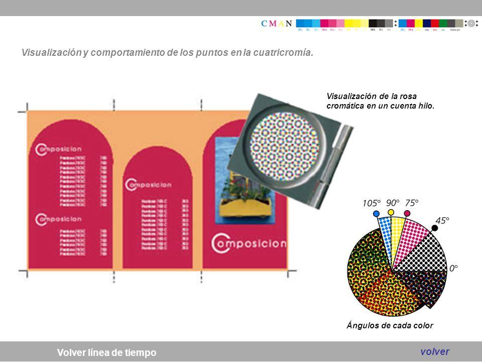 Visualización y comportamiento de los puntos en la cuatricromía.