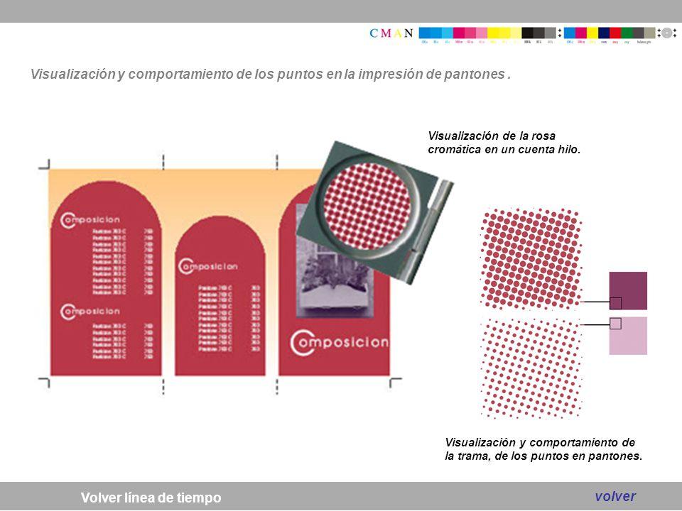 Visualización y comportamiento de los puntos en la impresión de pantones .