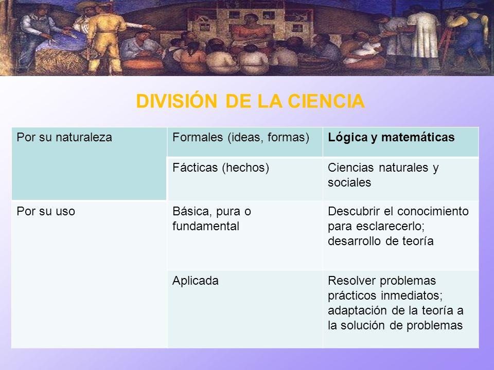 DIVISIÓN DE LA CIENCIA Por su naturaleza Formales (ideas, formas)