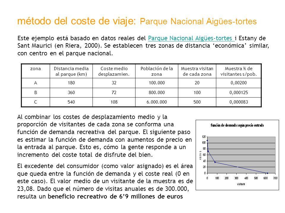método del coste de viaje: Parque Nacional Aigües-tortes