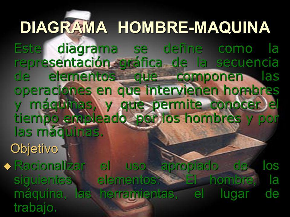 DIAGRAMA HOMBRE-MAQUINA