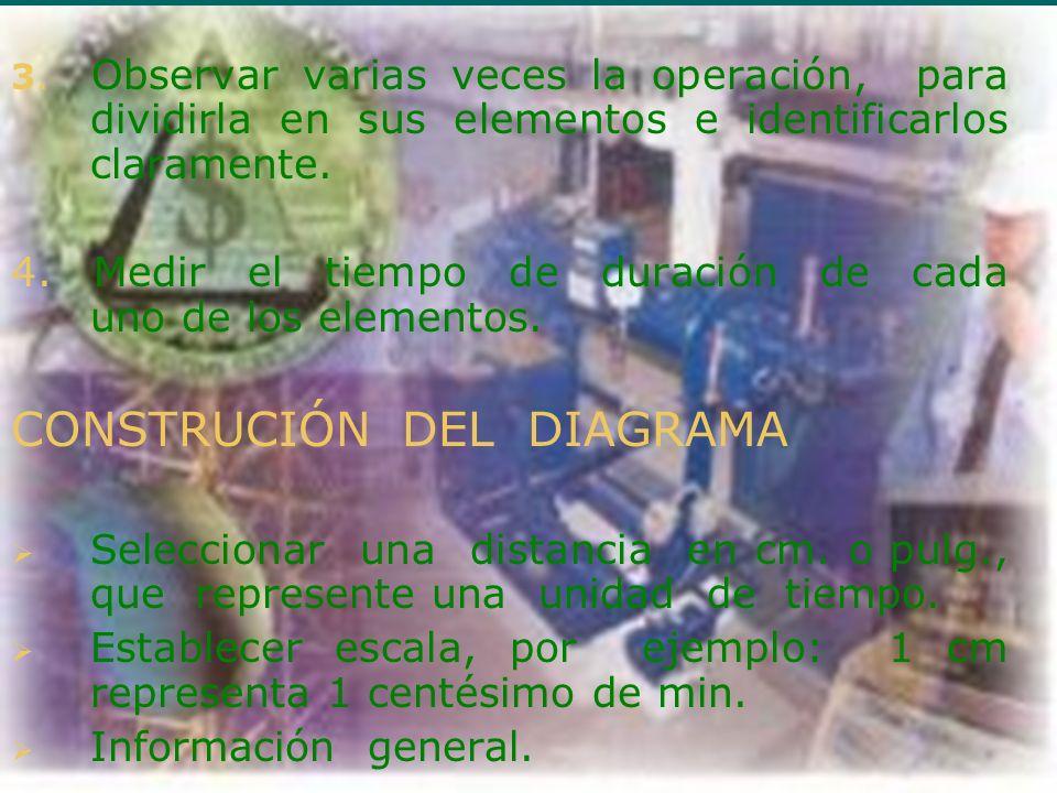 CONSTRUCIÓN DEL DIAGRAMA