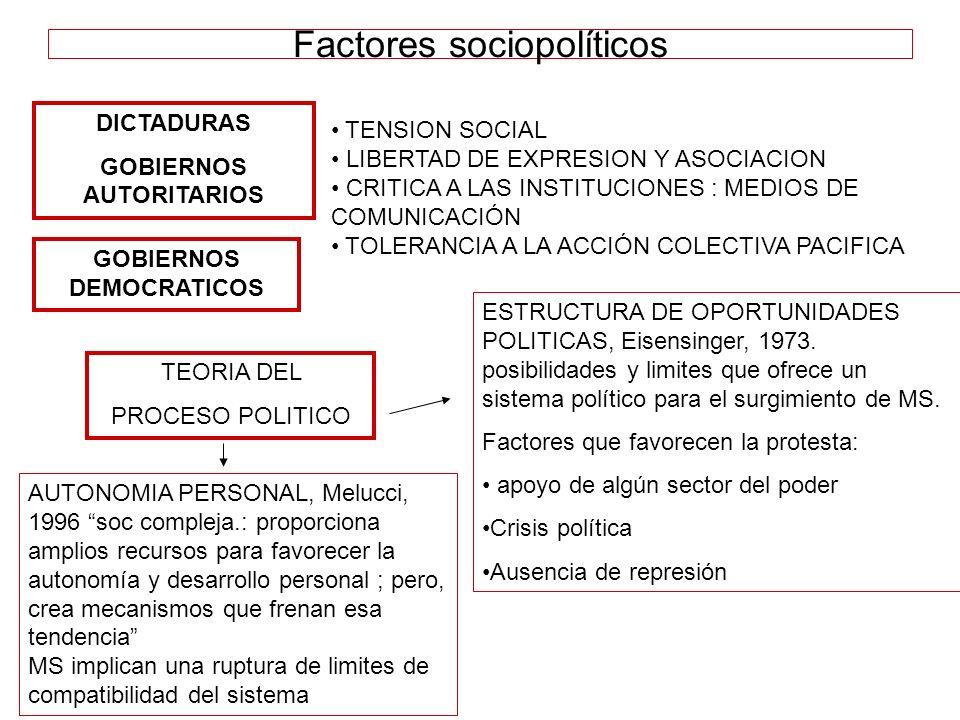 Factores sociopolíticos