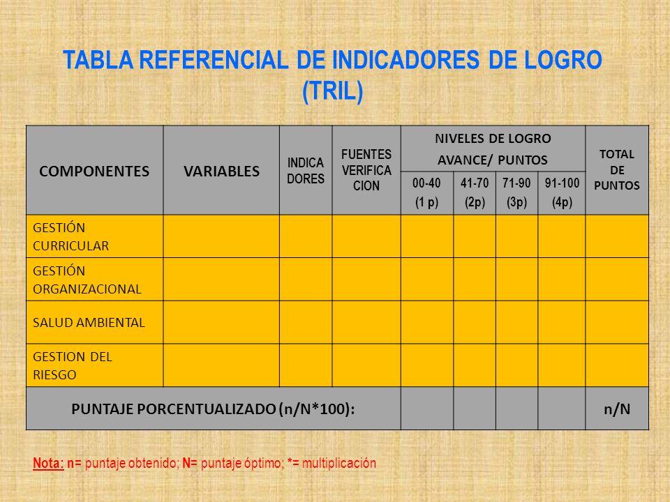 TABLA REFERENCIAL DE INDICADORES DE LOGRO (TRIL)
