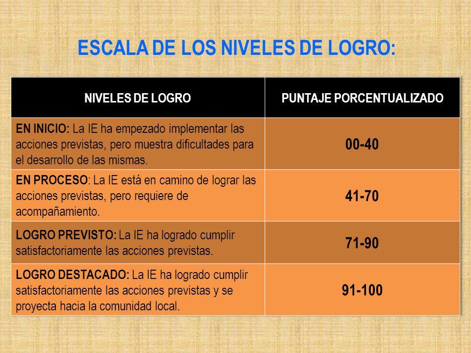 ESCALA DE LOS NIVELES DE LOGRO: PUNTAJE PORCENTUALIZADO