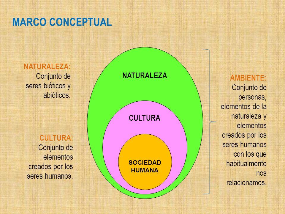 MARCO CONCEPTUAL NATURALEZA: Conjunto de seres bióticos y abióticos.