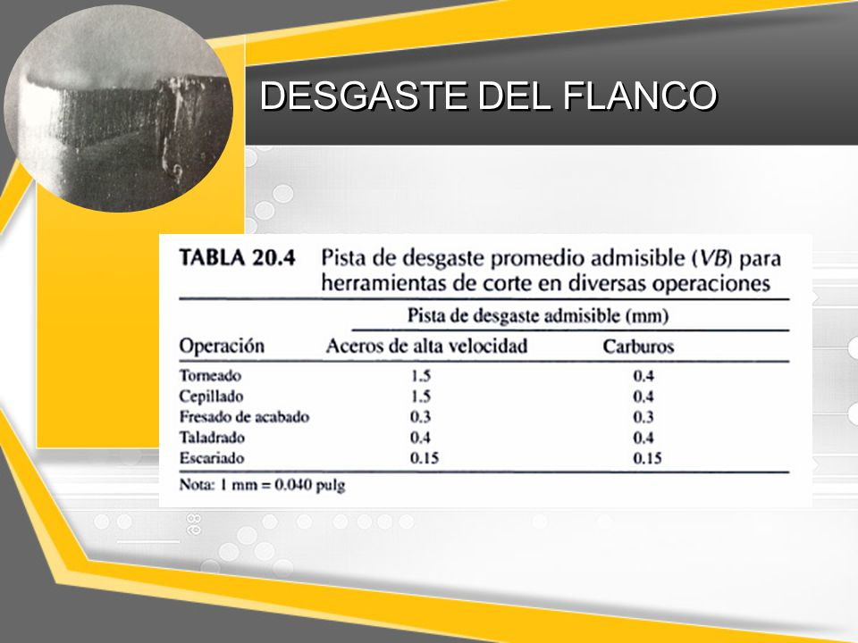DESGASTE DEL FLANCO