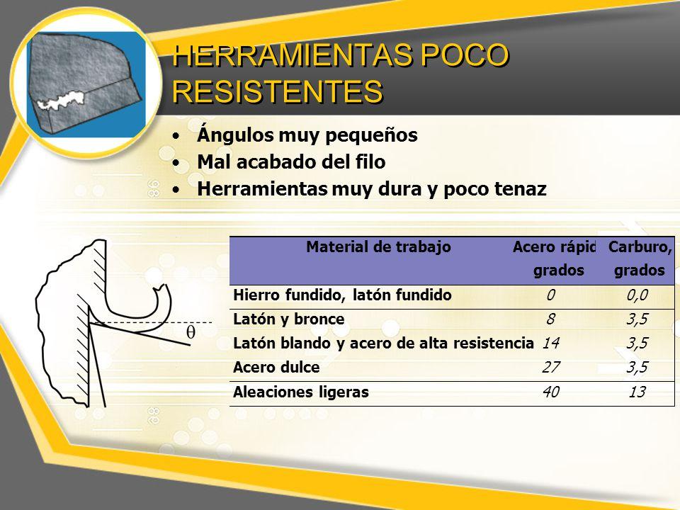 HERRAMIENTAS POCO RESISTENTES