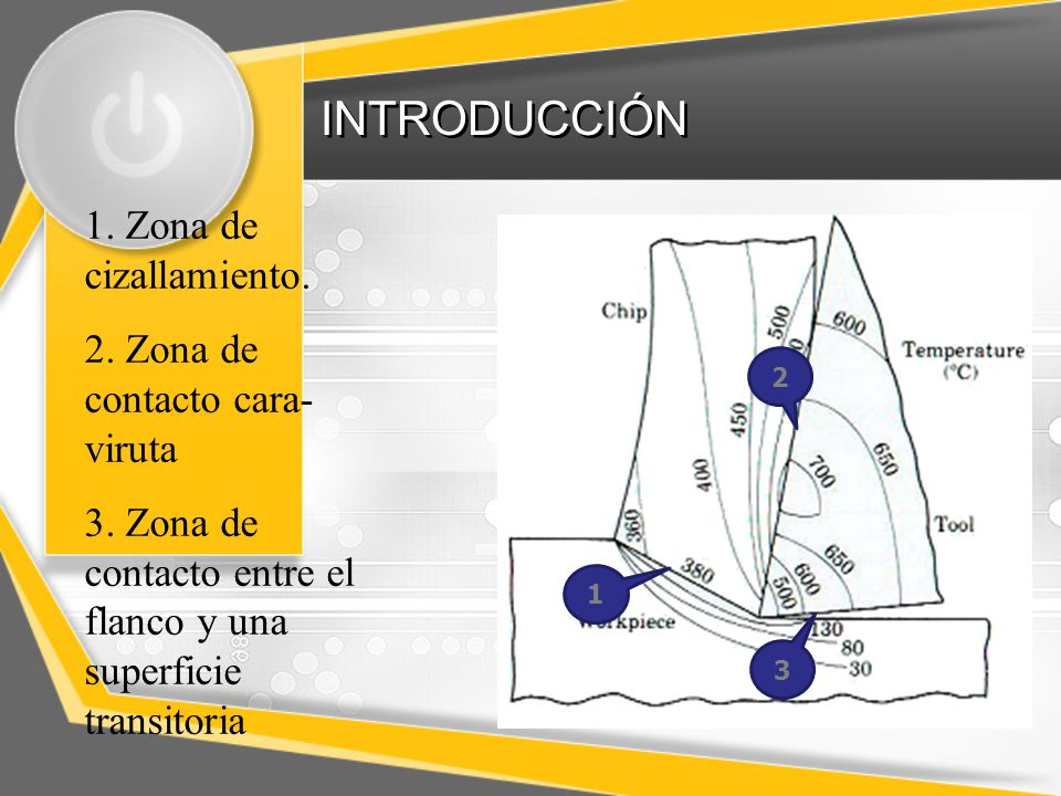 INTRODUCCIÓN 1. Zona de cizallamiento. 2. Zona de contacto cara-viruta