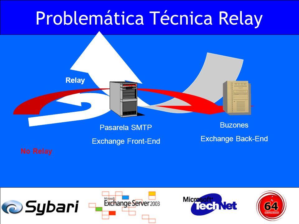 Problemática Técnica Relay